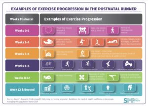 Example of exercise progression for postnatal runners