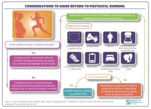 Considerations to guide return to postnatal running.